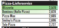 """Blizzeria wurde mit dem Prädikat Nr. 1 für """"NACHHALTIGES ENGAGEMENT"""" ausgezeichnet."""