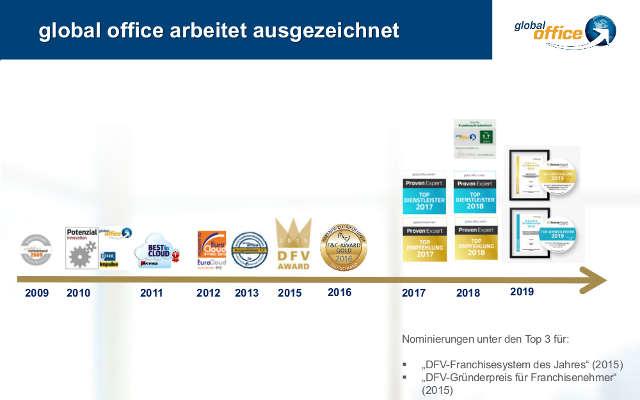 global office Auszeichnungen