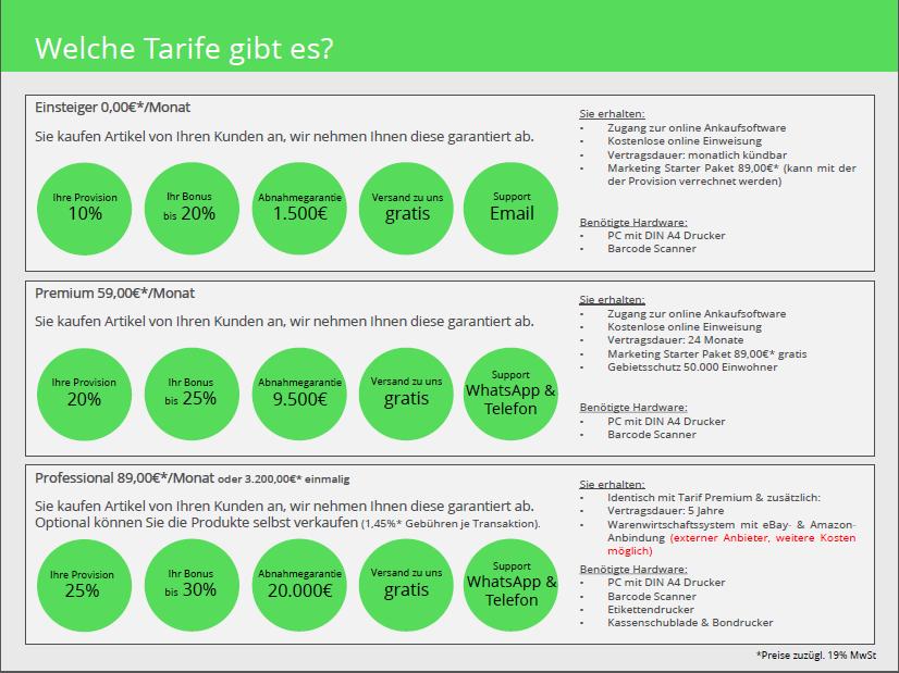 AnkaufExpress.de neue Tarife aktiv - Einsteiger ohne monatliche Kosten