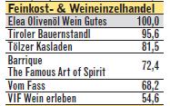 Tiroler Bauernstandl unter den 800 besten Franchisesystemen Deutschlands