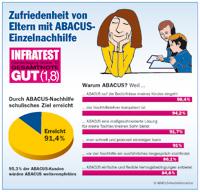 INFRATEST - Deutschlandweite Elternumfrage Oktober 2012