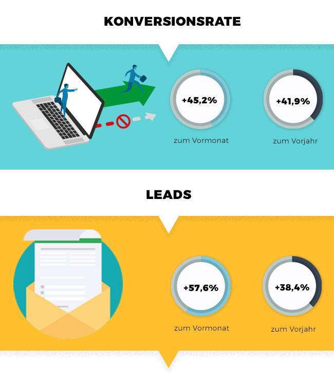 Nach dem großen FranchisePORTAL-Relaunch: Zahlen & Fakten